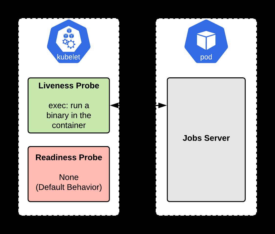 Рис. 4: Реализация сервера заданий с liveness проверками