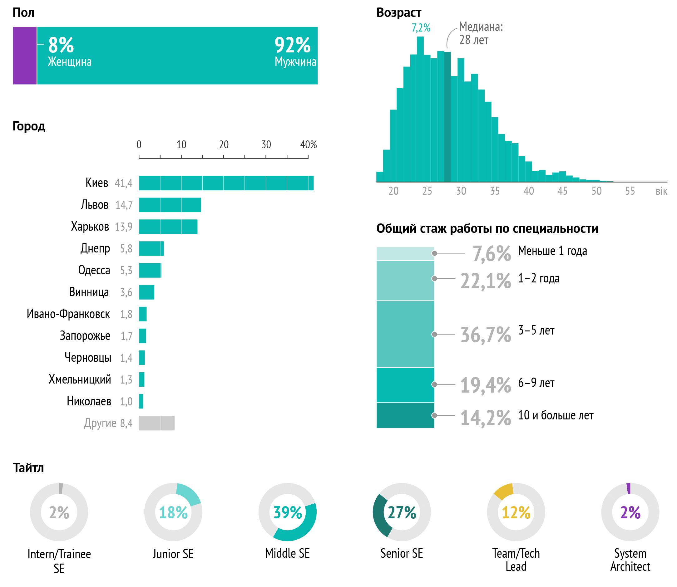 Зарплаты украинских разработчиков за 2020 год. В среднем  2500