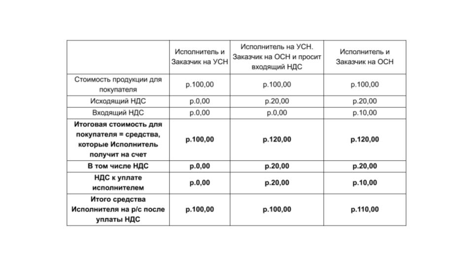 Сравнение реализации с НДС и без НДС.