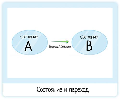 State amp Transition Diagram  что это и как применять