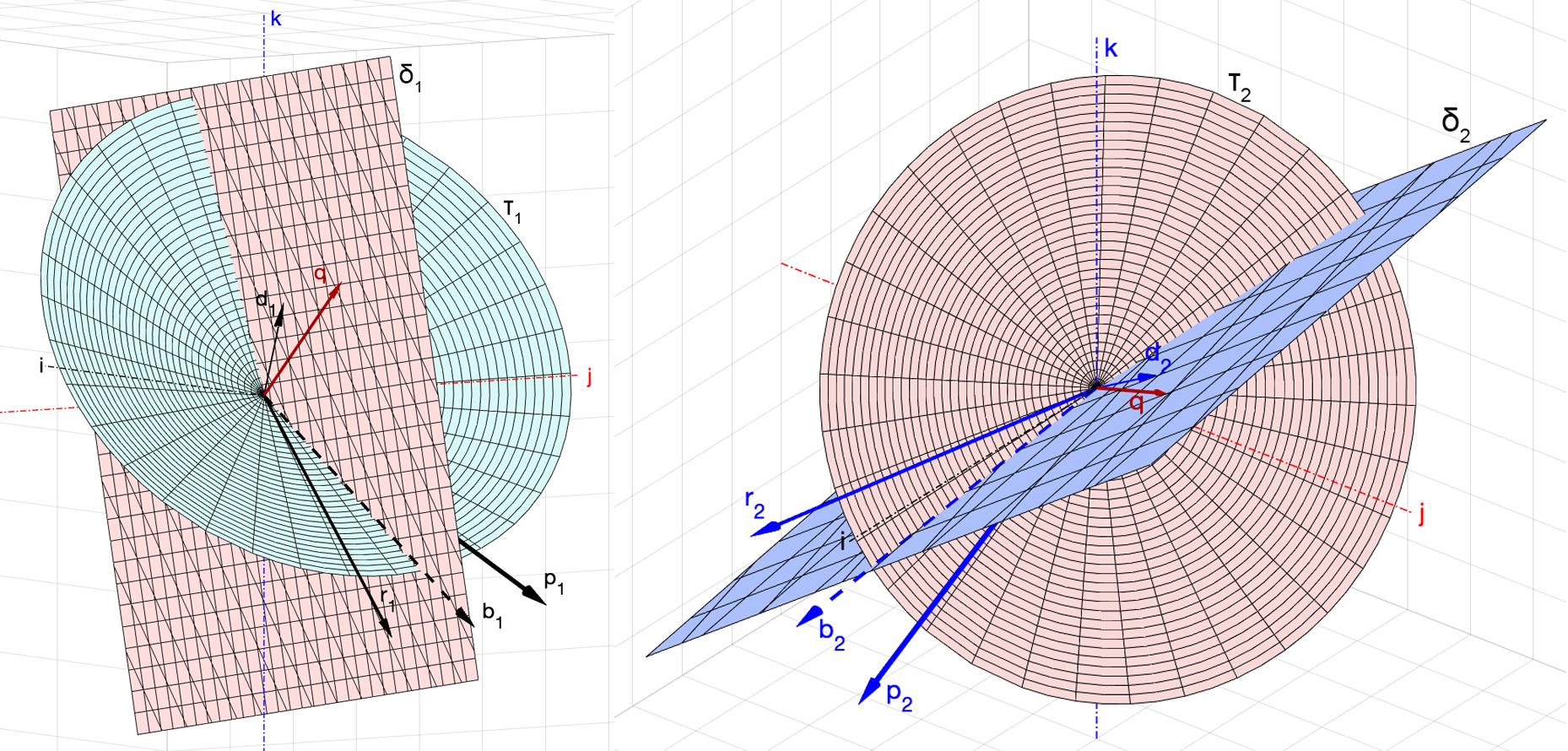 Рис. 6. Плоскости векторов b и d