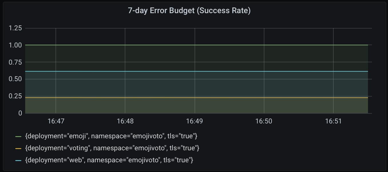 Бюджет ошибок за 7 дней (доля успешных попыток) для всех сервисов.