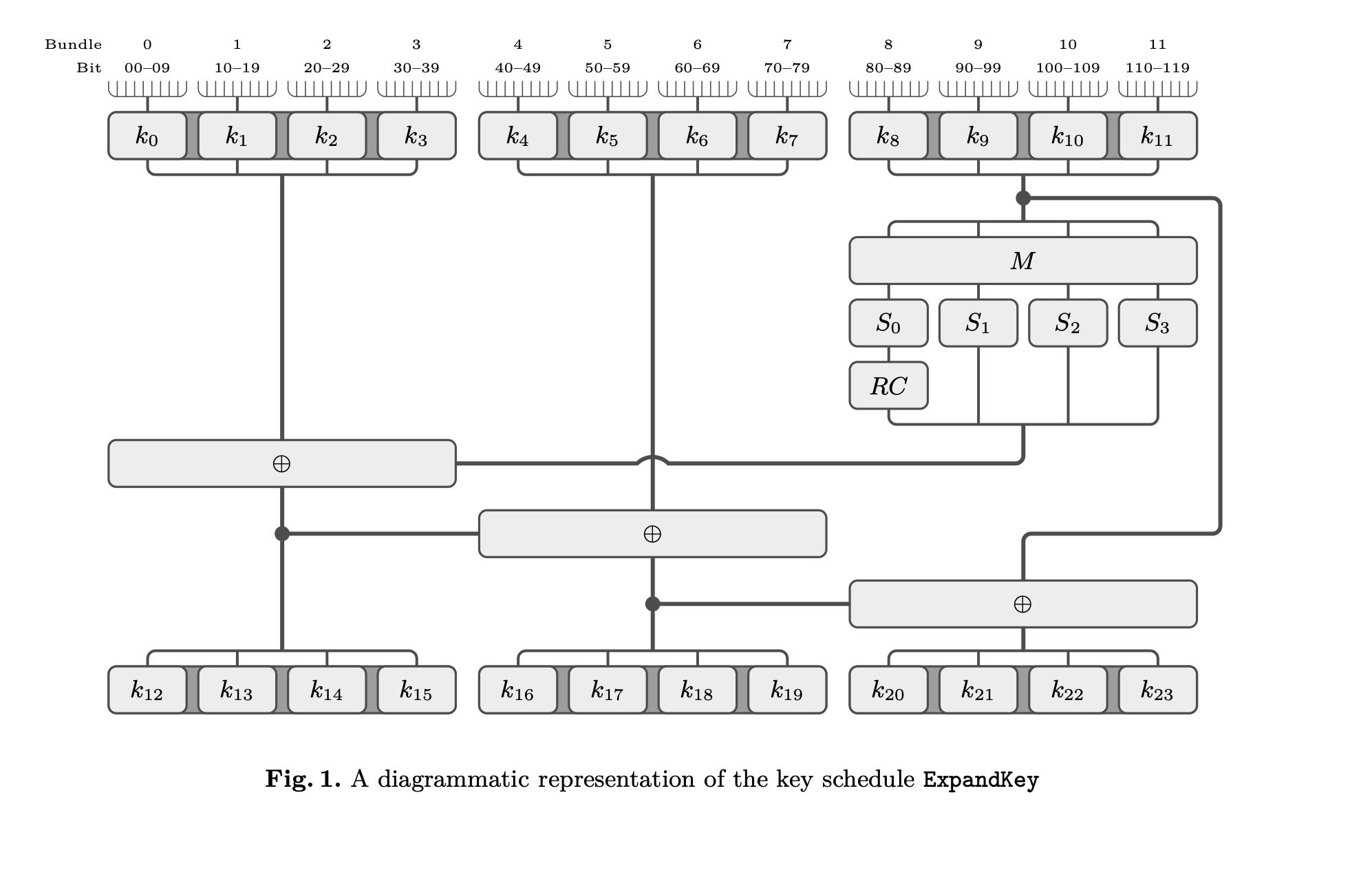 Процедура генерации раундовых ключей на базе мастер ключа