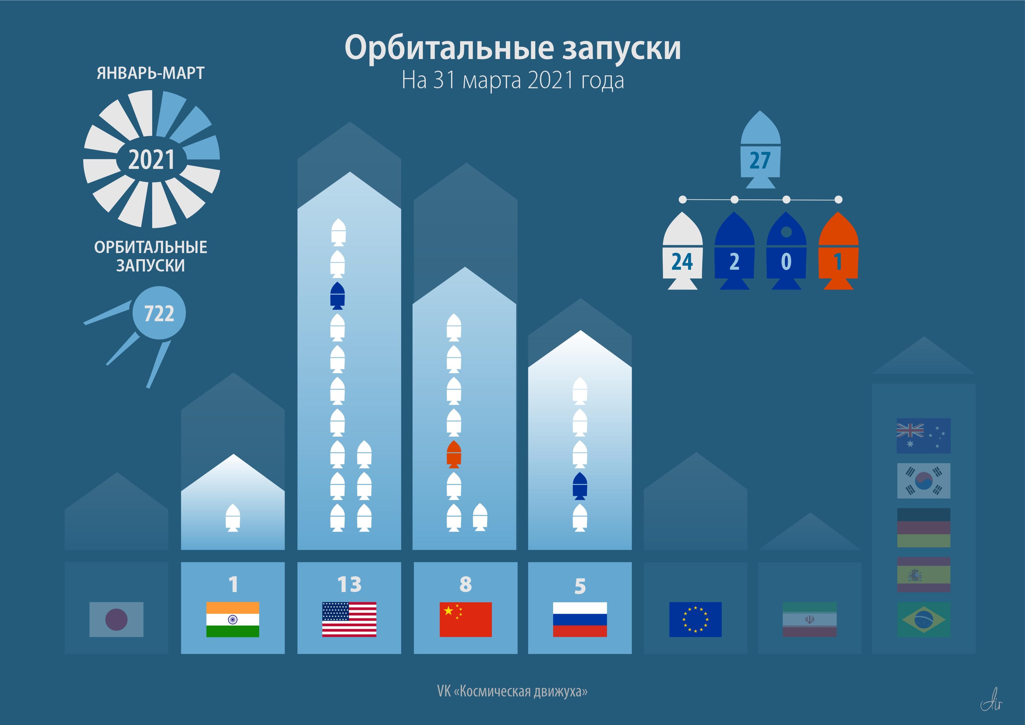 Статистика орбитальных запусков 2021 года.