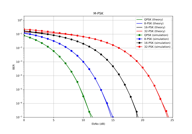 Кривые битовых ошибок для AWGN (M-PSK).