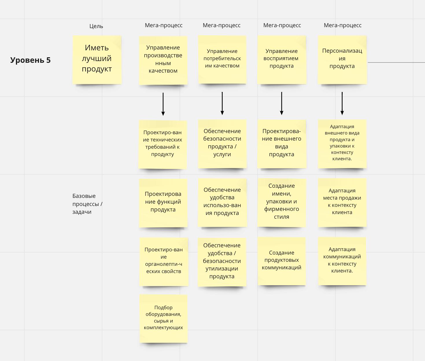 Описание мега-процессов, процессов и задач одного из уровней