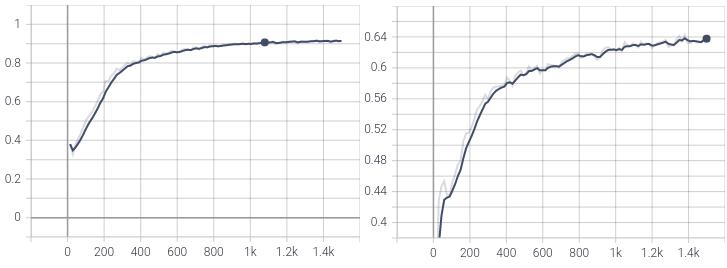 Рис 16. PoinNet++ mean IoU (слева), DGCNN mean IoU(справа).