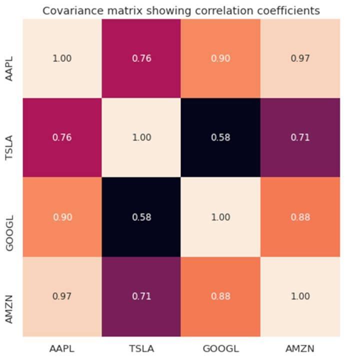 Рисунок 3. График ковариационной матрицы для выбранных технологических акций