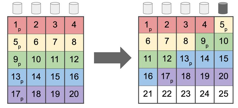 Четырехдисковый RAIDz1 (слева), расширенный до пятидискового RAIDz1 (справа).  Данные по-прежнему записываются полосами шириной четыре / arstechnica.com
