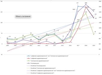 Тренды, отражающие динамику развития тематики исследования «Электронное здравоохранение», 2008-2019