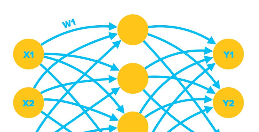 Веса нейронной сети