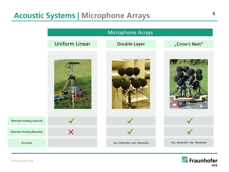 В ходе исследования авторы сравнили три акустических системы, среди которых только «воронье гнездо» подходила по всем параметрам. Источник: morressier.com