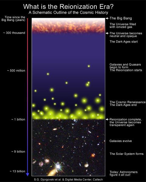 Иллюстрация, показывающая историю Вселенной сверху вниз: 1) Большой взрыв и ионизация (0-300 тыс лет); 2) Темные века (300-500 000 тыс лет); 3) Конец Темных веков и эпоха реионизации (500-1000 млн лет); 4) Существование Вселенной, схожей с современной (1 млрд лет - настоящее время). Credit: Djorgovski et al. (Caltech).