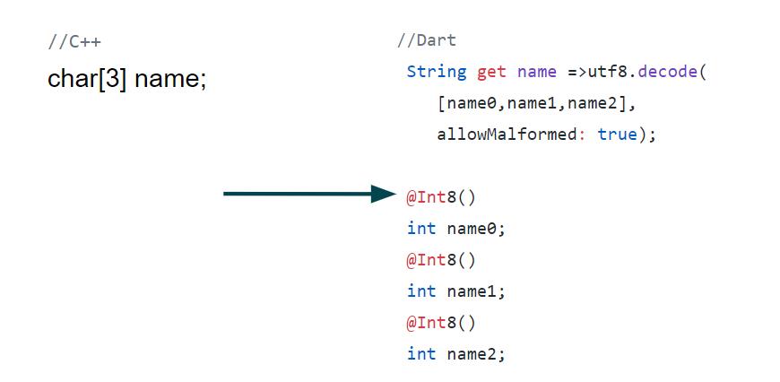Я сделал функцию в JavaScript, которая принтом вывела в консоль этот код. Я его вставил и не парился. Еще FFI не поддерживает bool: его можно представлять как int, ноль переключать в единицу. Но это не такая большая проблема