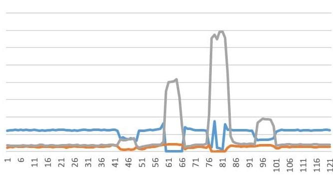 (к сожалению сырых данных к графикам нет - только скрины тех лет, так что качество может чутка страдать)