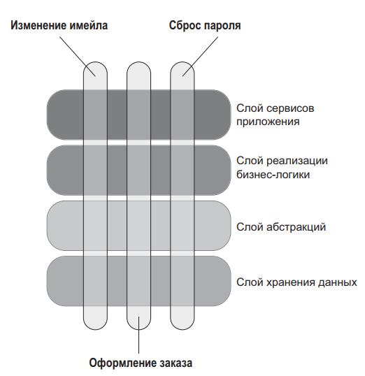Рис. 3 Типичное корпоративное приложение с несколькими слоями