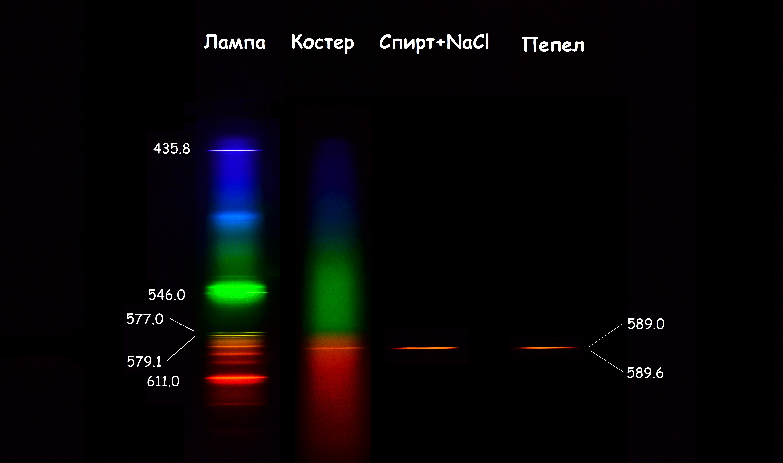 Спектры калибровочной лампы, костра в камине, поваренной соли и золы из камина