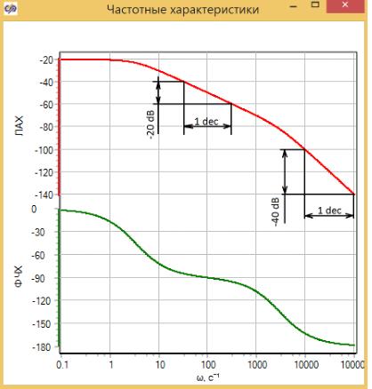 Рисунок 3.4.14 Частотные характеристика ЛАХ и ФЧХ