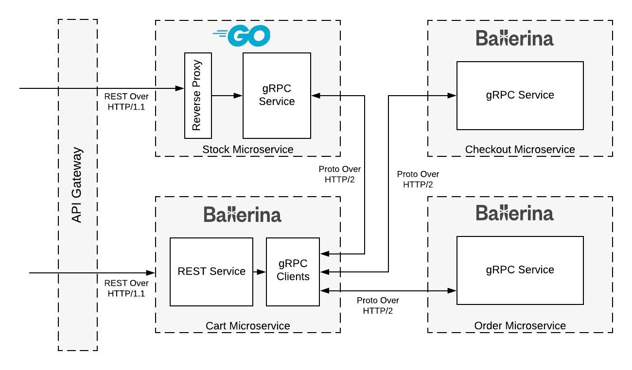 Рисунок 1. Сегмент архитектуры микросервисов интернет-магазина розничной торговли
