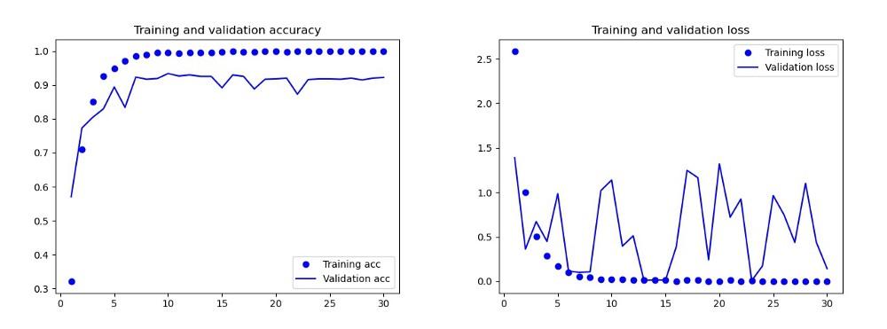 Результаты базовой модели