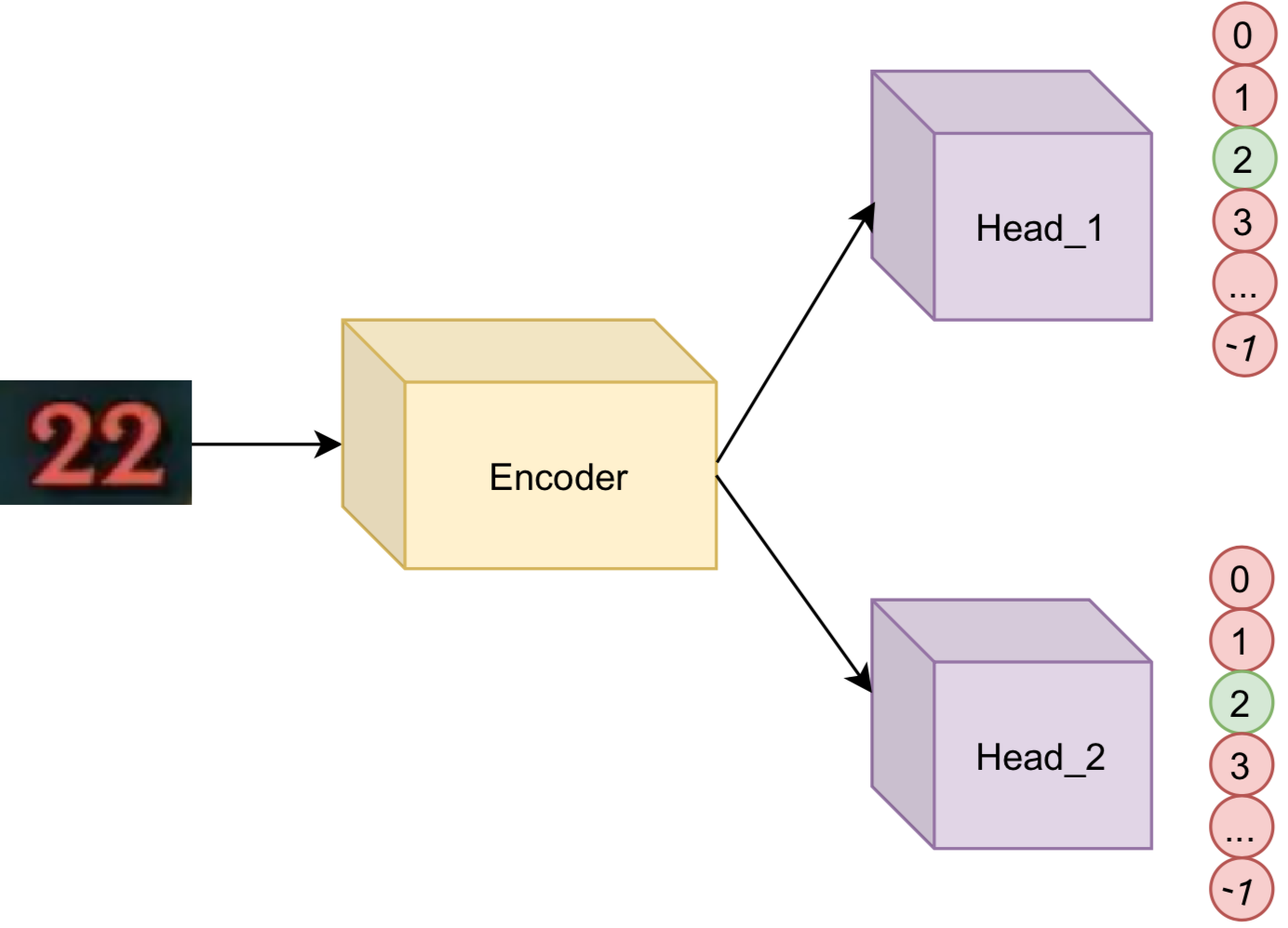 Multihead OCR архитектура