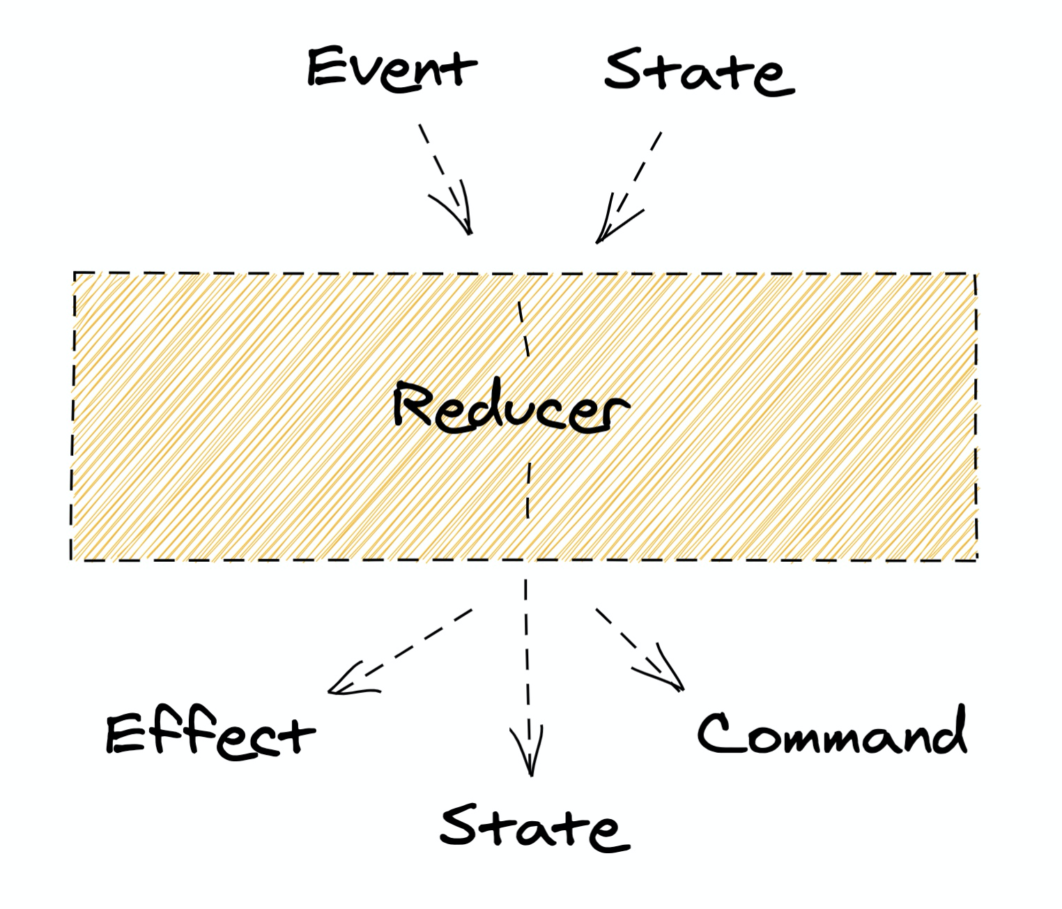 Схема работы Reducer