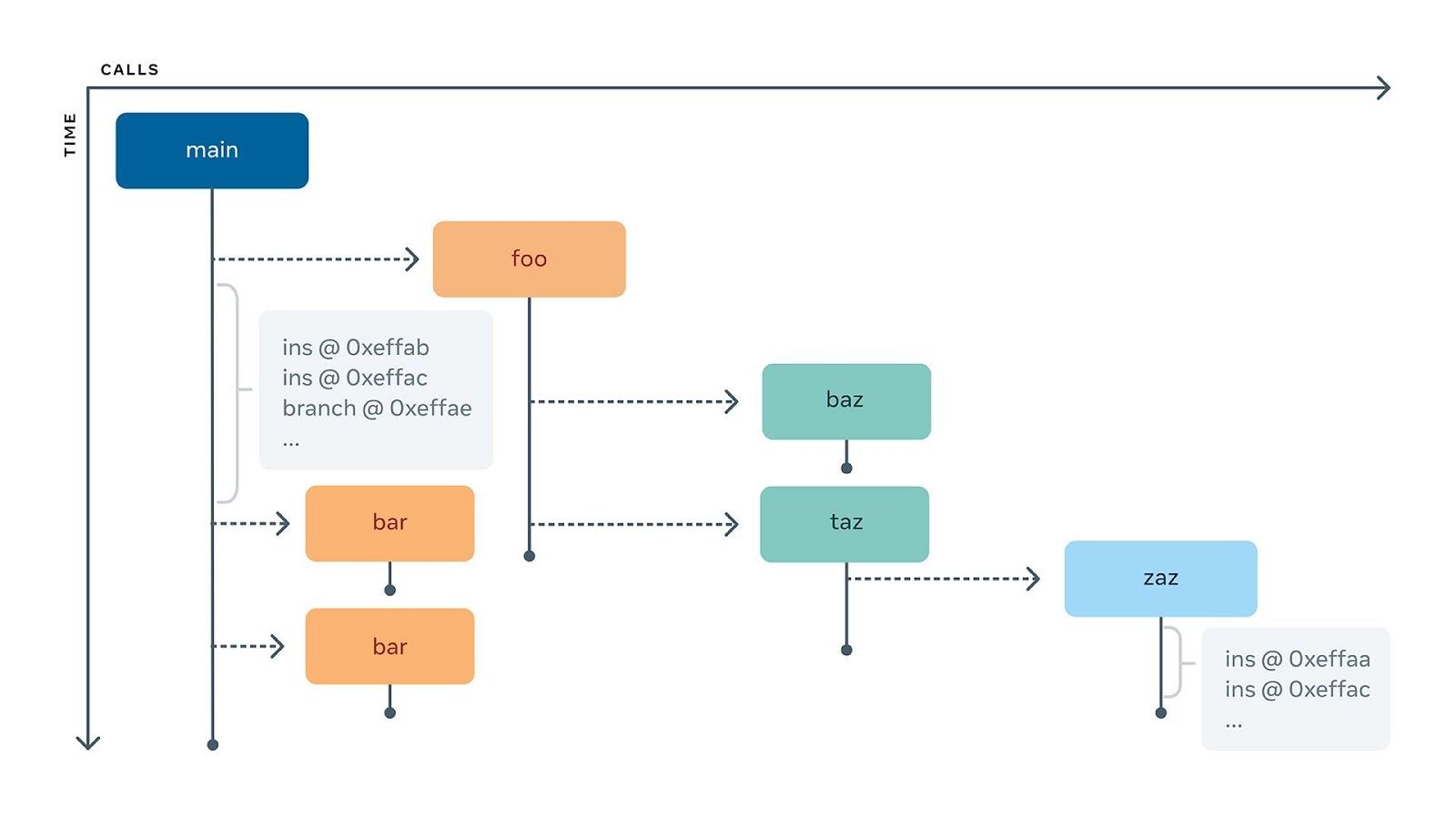Часть дерева вызовов функций, где каждый вертикальный сегмент содержит инструкции, а места вызова отображаются стрелками.