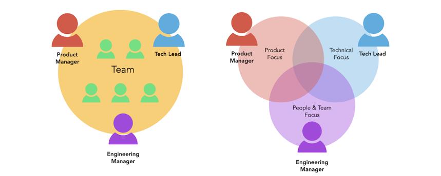 Команда с Product-менеджером, инженером-менеджером и техлидом