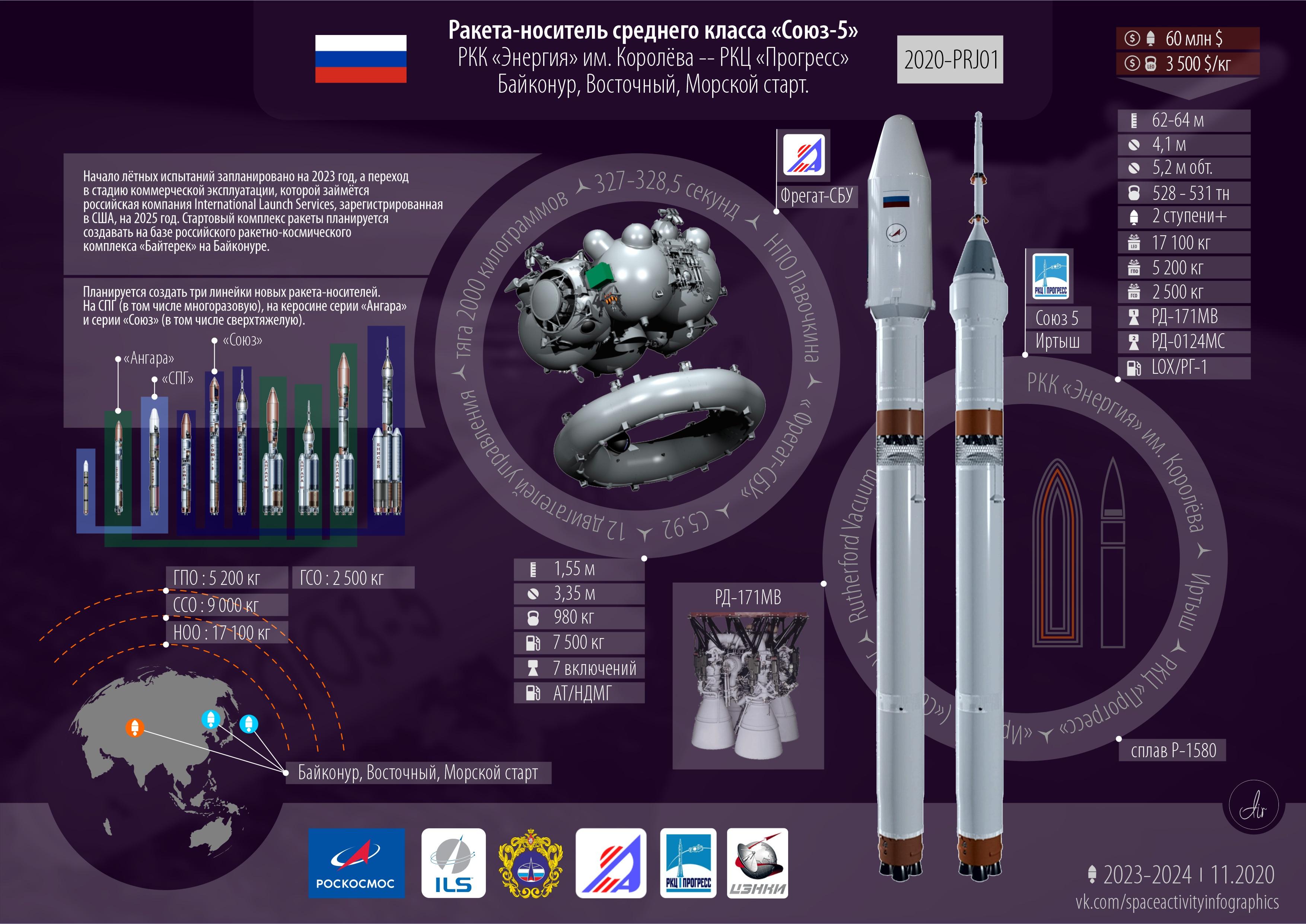 Инфографика ракеты-носителя «Союз-5».