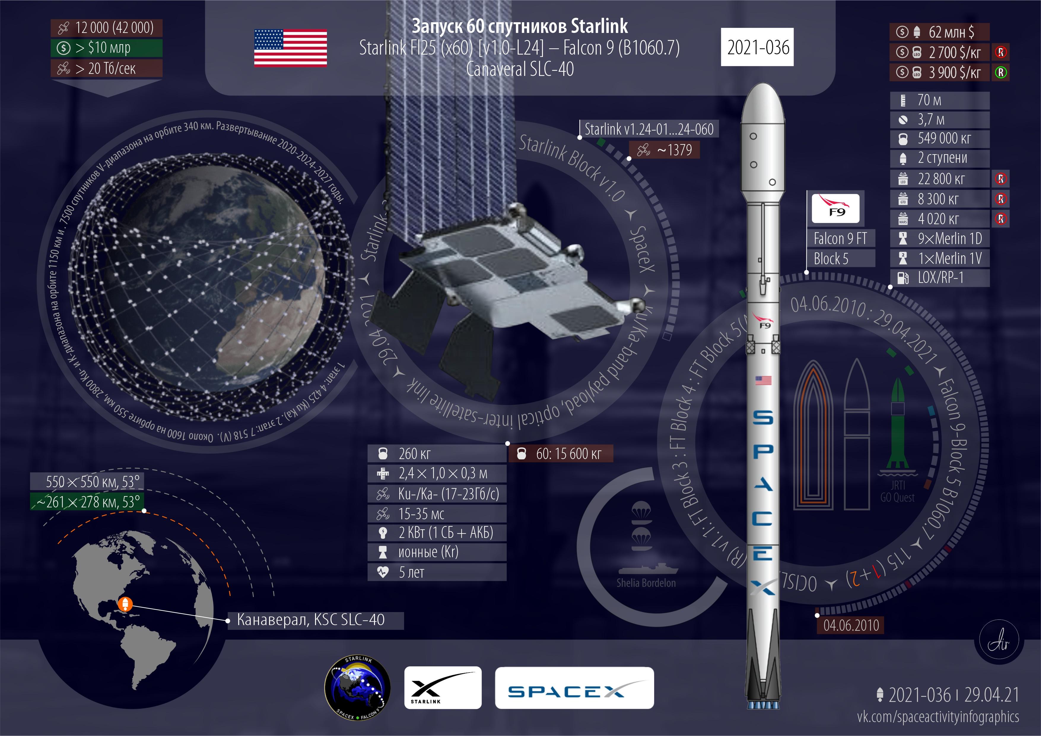 Инфографика текущей миссии Starlink L24