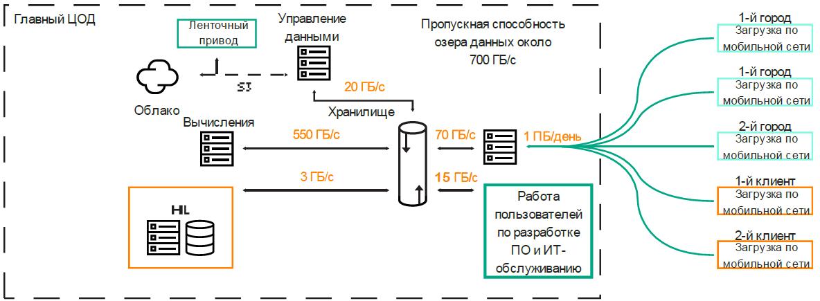 Потоки данных в системе HAD