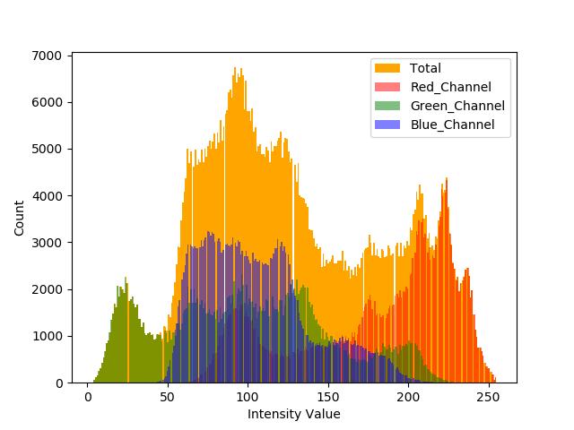 RGB гистограмма