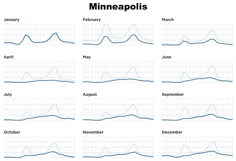 Средняя дневная загруженность дорог (синие линии) менялась по всей территории США по мере того, как люди реагировали на пандемию, но демонстрировала региональные различия. В некоторых городах часы пик полностью исчезли, в то время как движение транспорта в других быстро нормализовалось. Для сравнения, трафик 2019 года выделено голубым цветом.