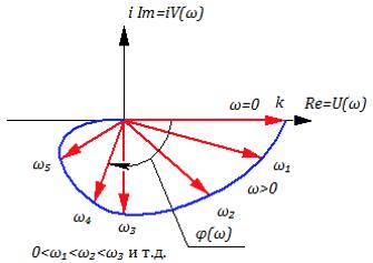 Рисунок 3.4.3 Годограф АФЧХ апериодического звена 2-го порядка