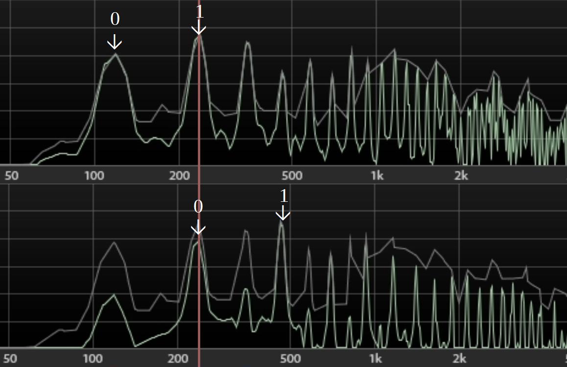 Звук и октава от него. Числа - номера их обертонов. 1й обертон первого звука(1) и основной тон второго(0) совпадают по частоте