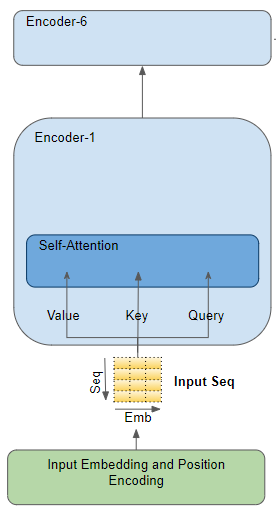 Модуль внимания в энкодере