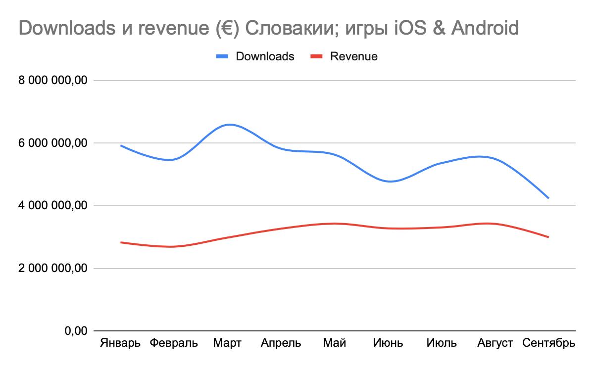 Статистика от AppAnnie с начала 2020-го по загрузкам мобильных игр и доходу от них в Словакии.
