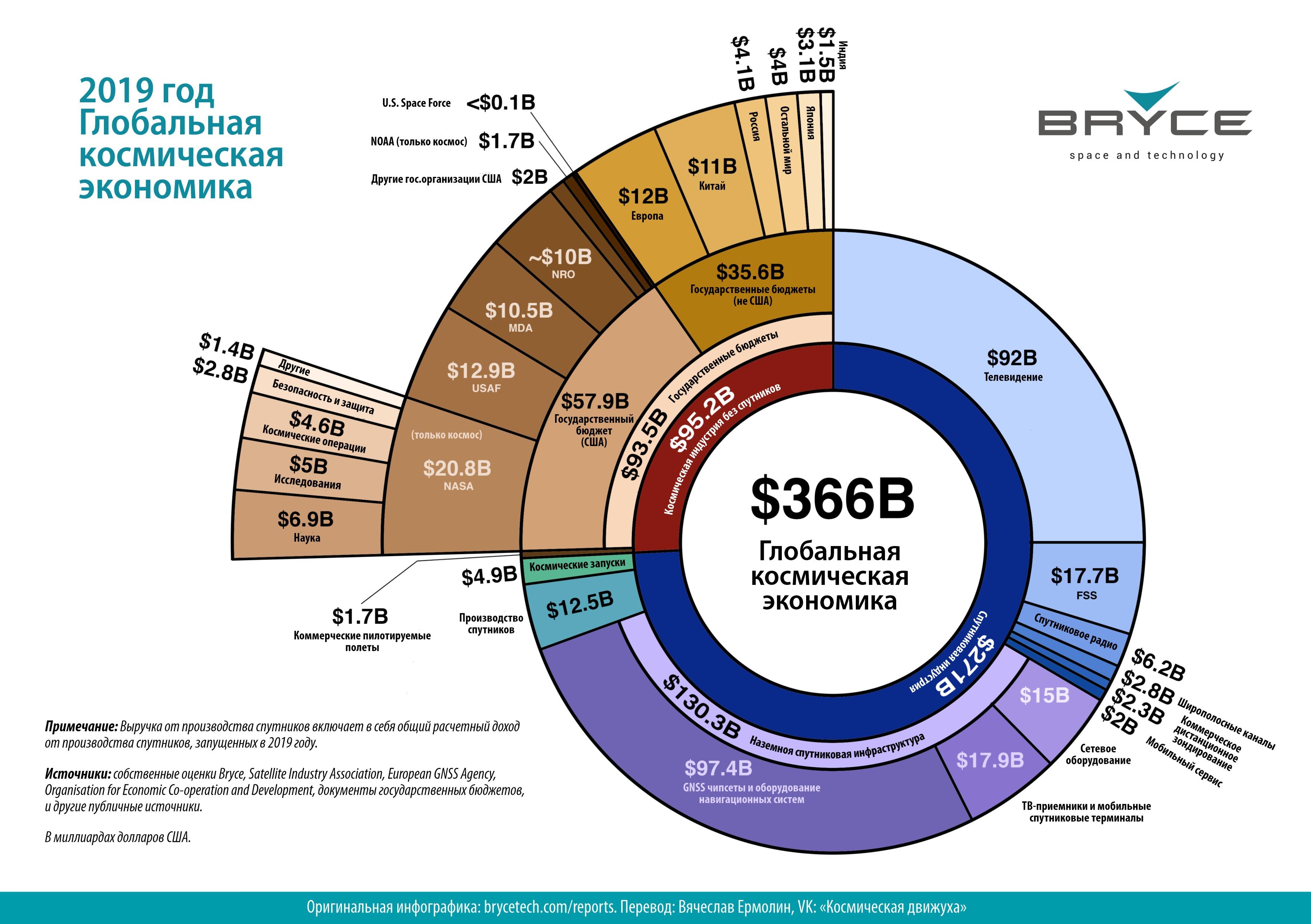 2019. Космический бюджет Земли