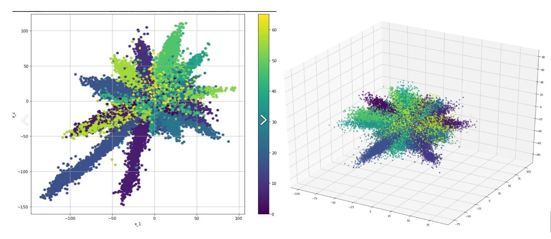 Рисунок 7. Двумерная и трехмерная визуализация скрытого состояния классификатора