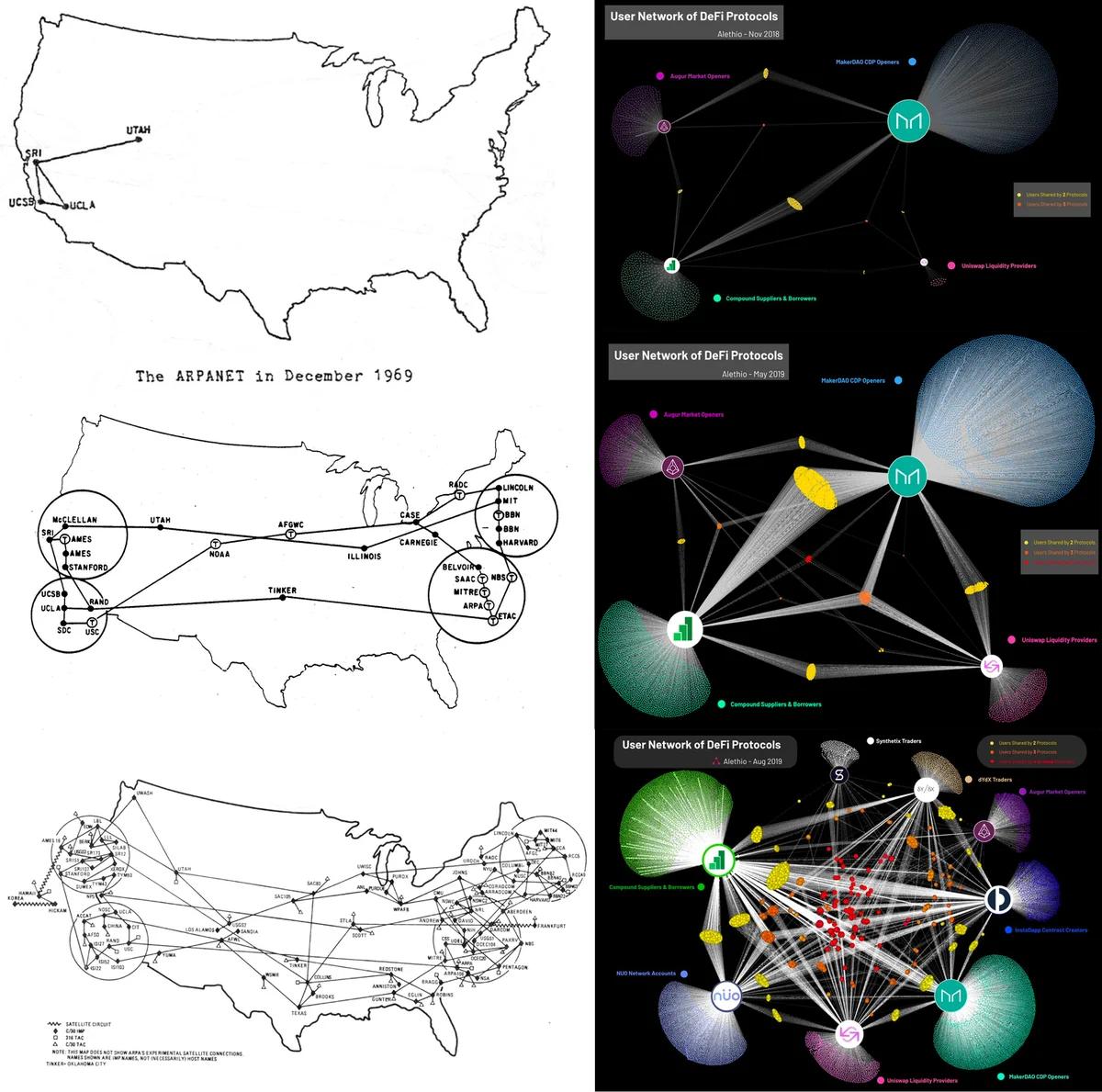 Сравнение развития Интернета и Эфириума