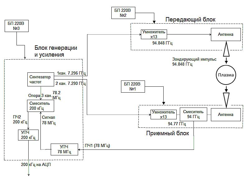 Структурная схема канала СВЧ-интерферометра 94 ГГц