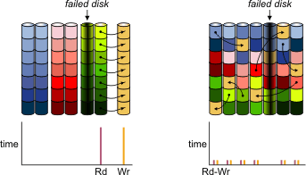 Логика работы ребилда DRAID при выходе из строя одного диска