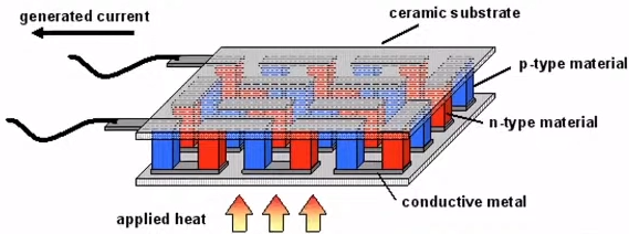 Схема термогенератора на элементе Пельтье с использованием полупроводников. Если одну поверхность остудить, а другую нагреть, в цепи начинает течь ток