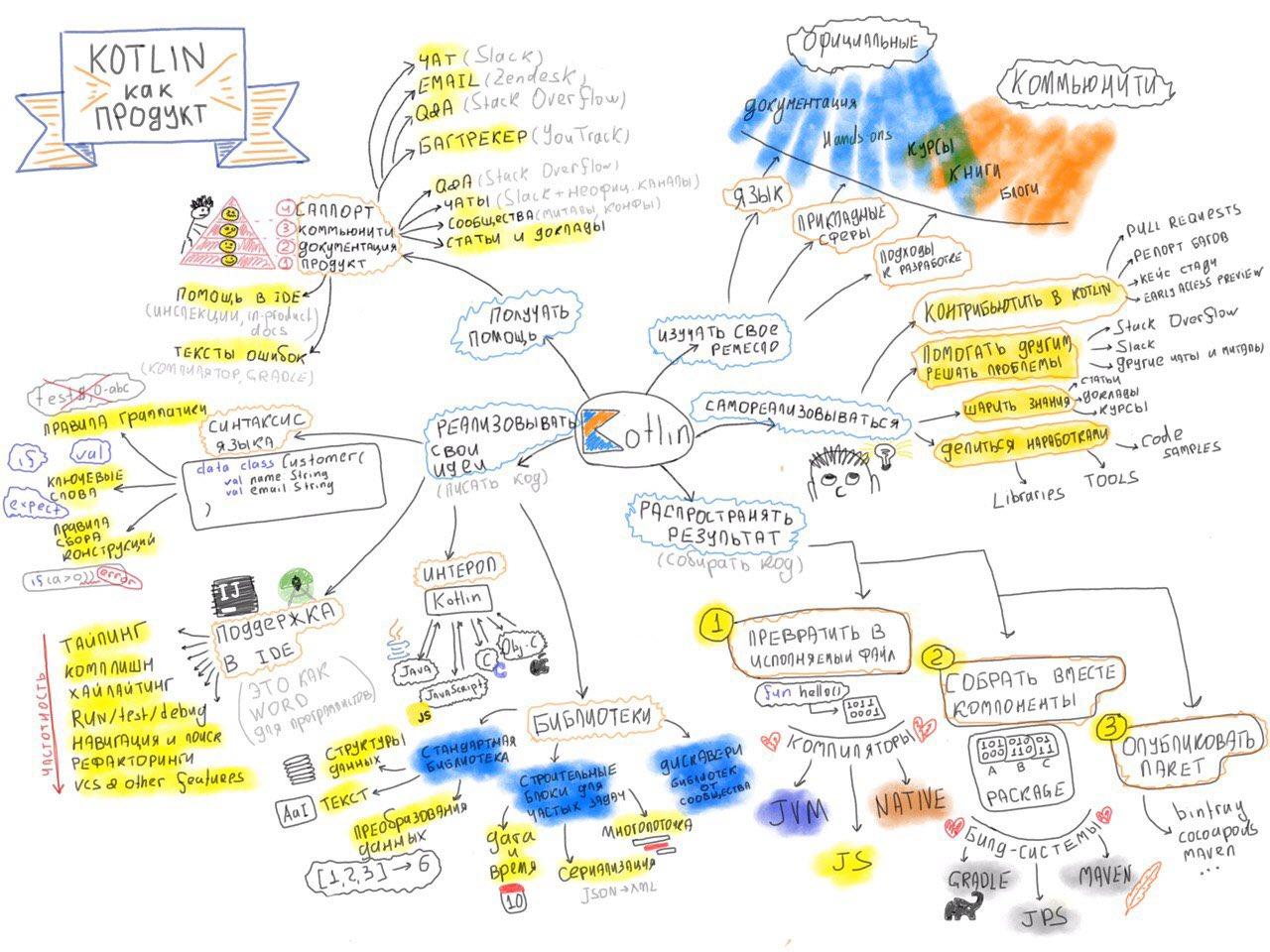Kotlin как продукт: схема