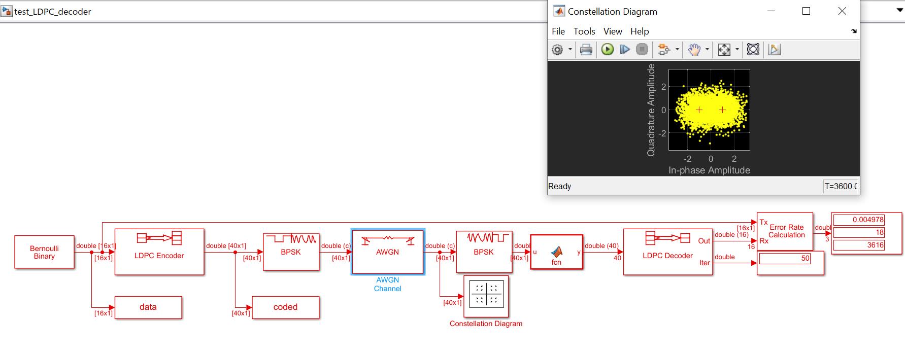 Рисунок 1 Эталонная модель LDPC декодирования