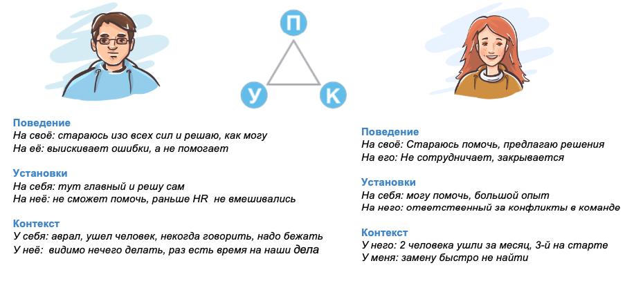 """Точки зрения сторон по методу """"Треугольника УПК"""""""
