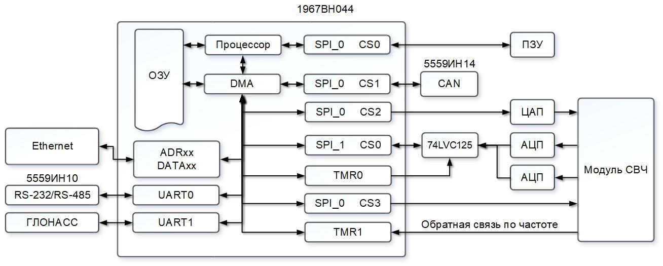 Рисунок 10. Структурная схема опытного образца однолучевого радара