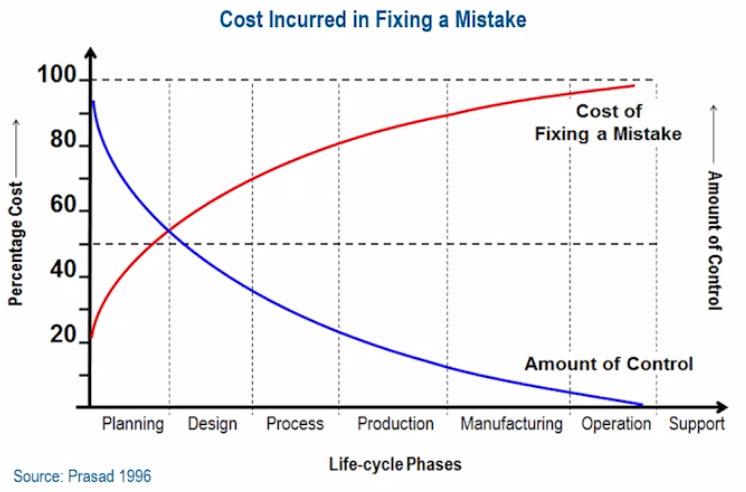 Цена ошибок