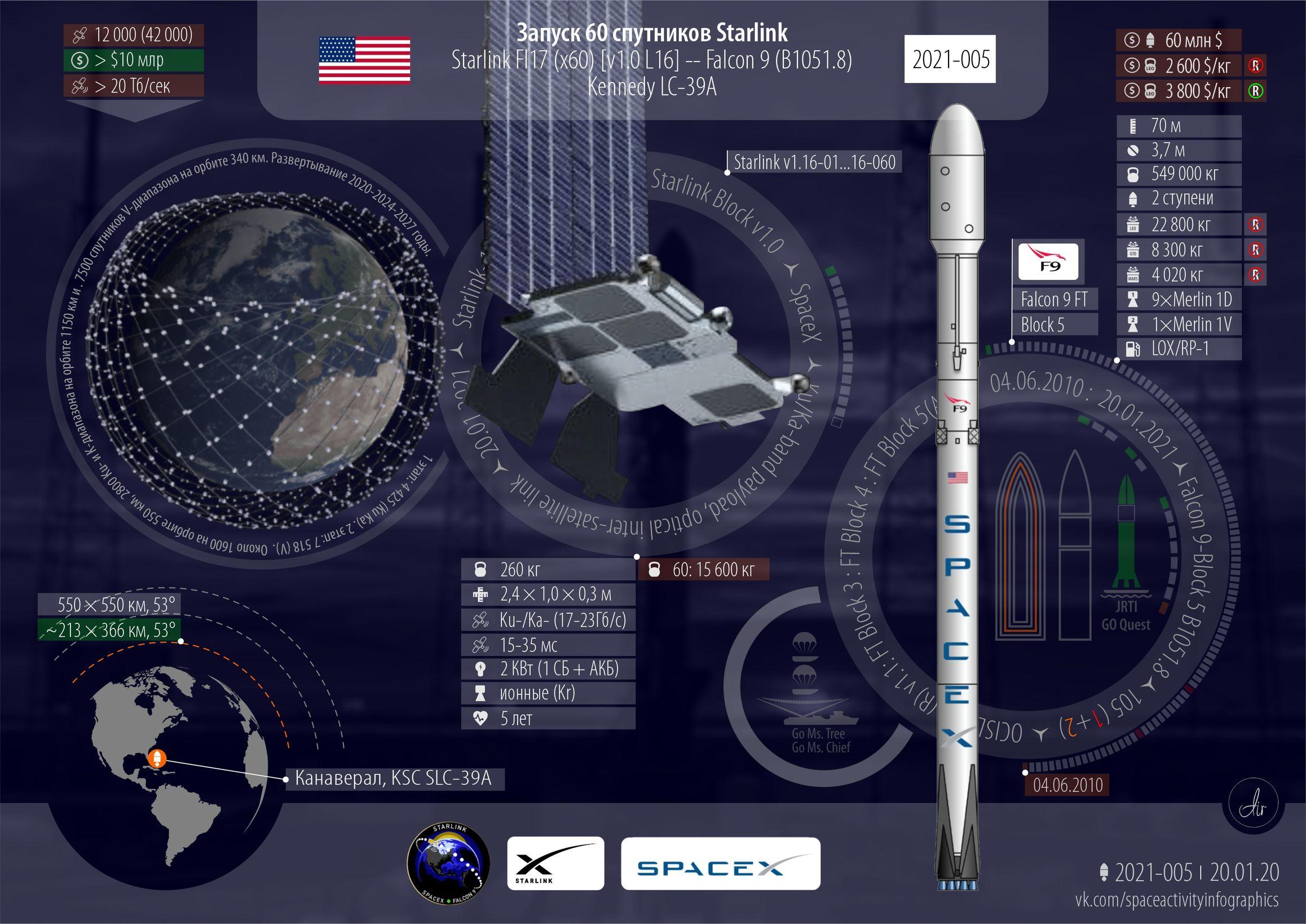 Инфографика текущего запуска Falcon 9/Starlink.