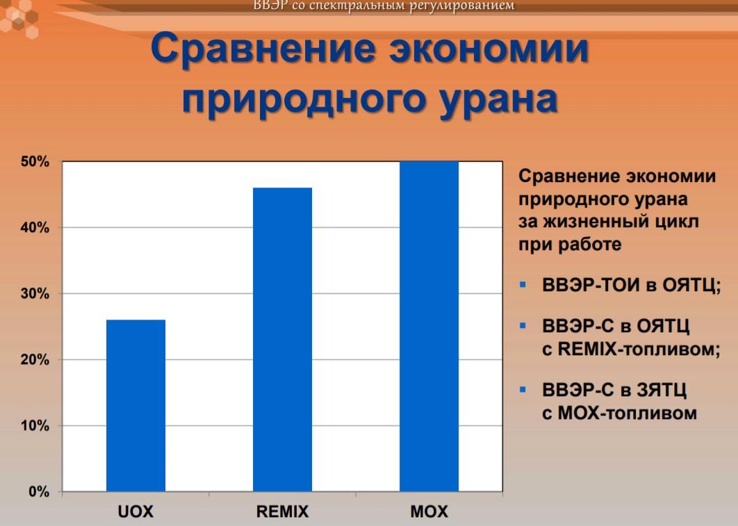 Сравнение экономии урана при разных топливных циклах ВВЭР-С из презентации Курчатовского института в 2014 г.